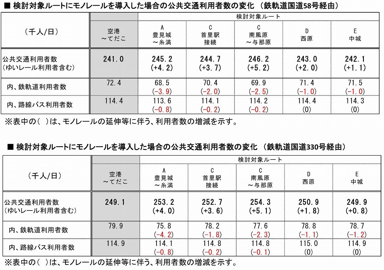 ゆいレール延伸と沖縄鉄軌道