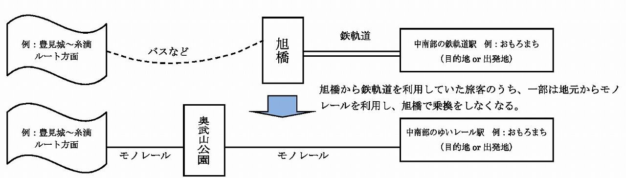 ゆいレール延伸による沖縄鉄軌道への影響