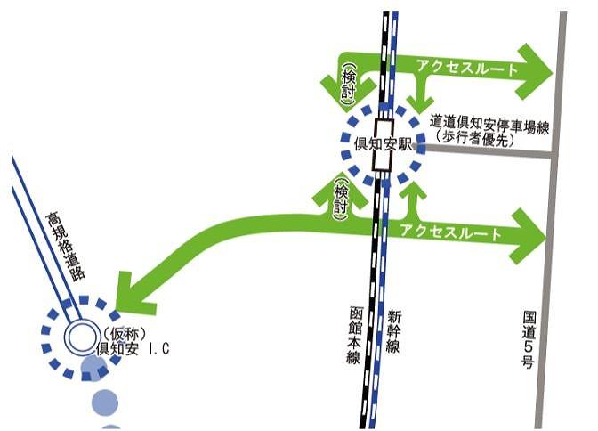 倶知安町新幹線まちづくり整備構想