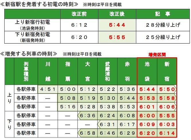 埼京線2019年11月ダイヤ改正