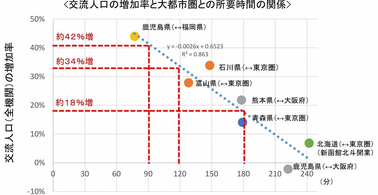 幹線鉄道調査