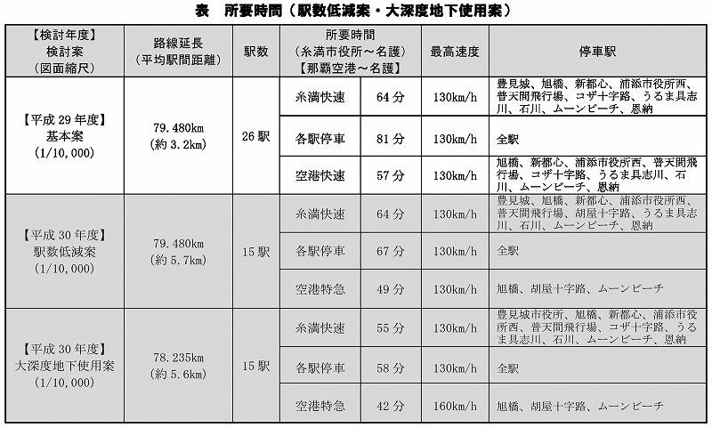 沖縄鉄軌道の所要時間