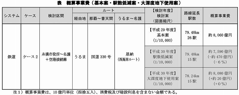 沖縄鉄軌道概算事業費
