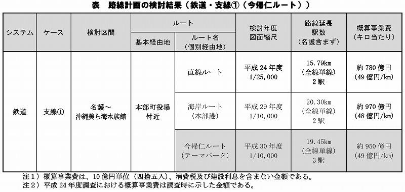 沖縄鉄軌道北部ルート比較