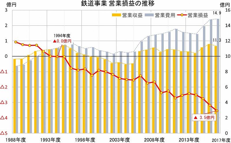 近江鉄道の営業損益