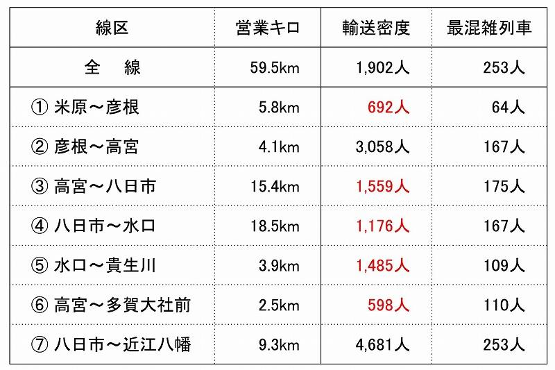 近江鉄道輸送密度