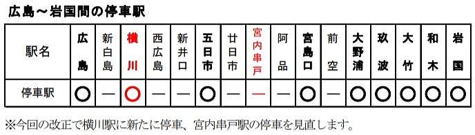 広島シティライナー停車駅