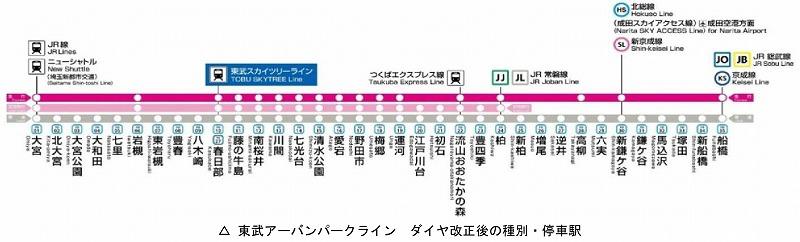 東武野田線停車駅