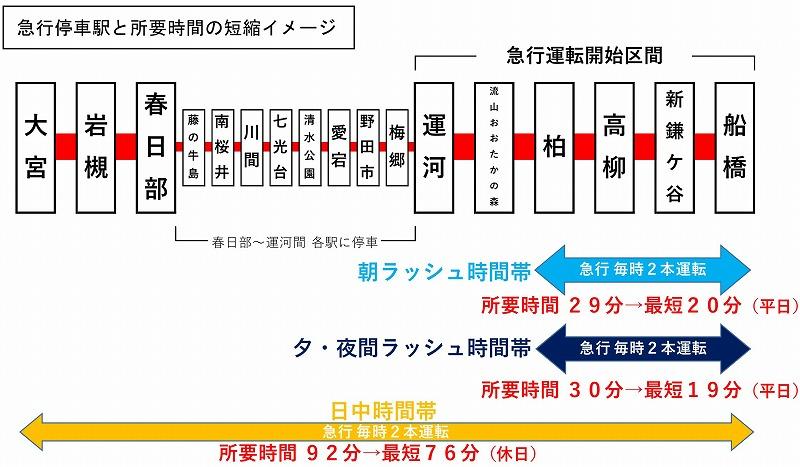 東武野田線全線の急行運転