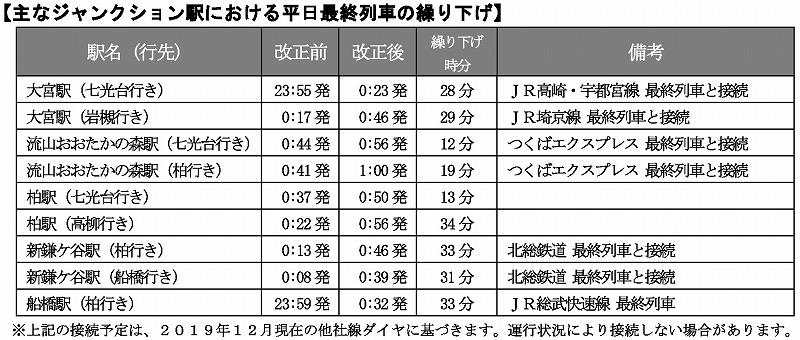 東武野田線最終繰り下げ