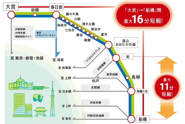 東武野田線急行運転