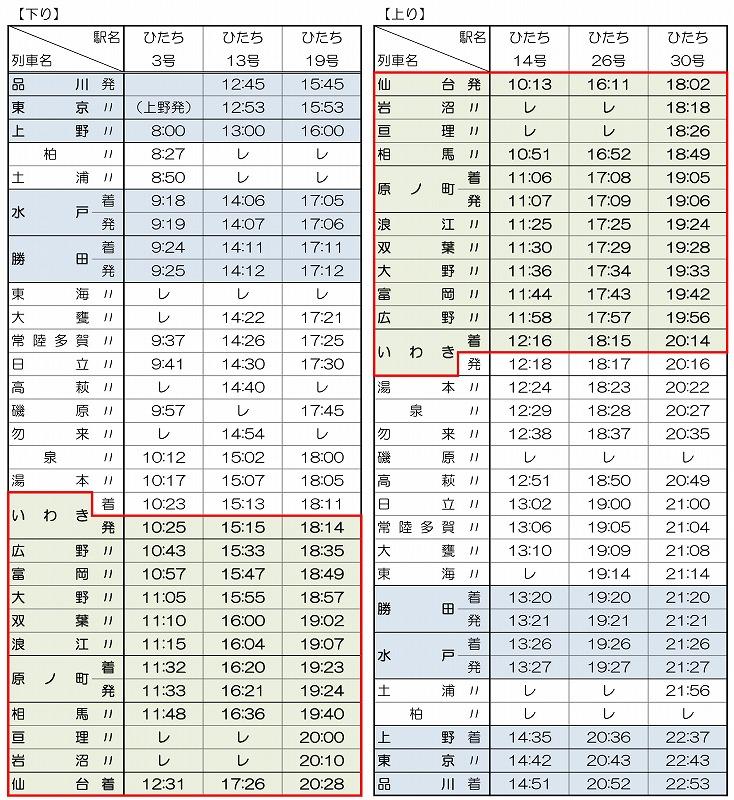 仙台直通ひたち時刻表