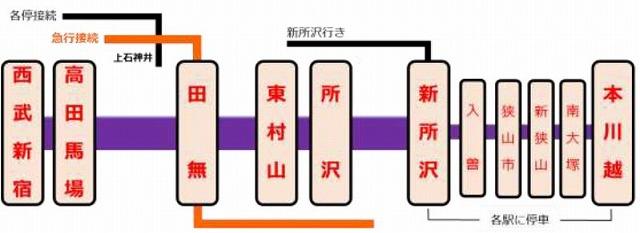 西武鉄道ダイヤ改正202003