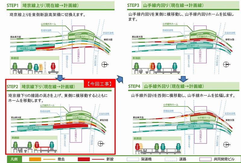 渋谷駅ホーム改造