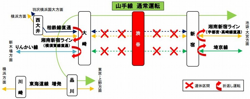 渋谷駅切り替え工事