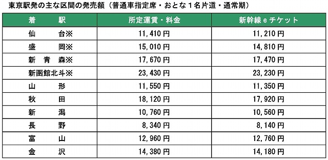 E チケット 新幹線
