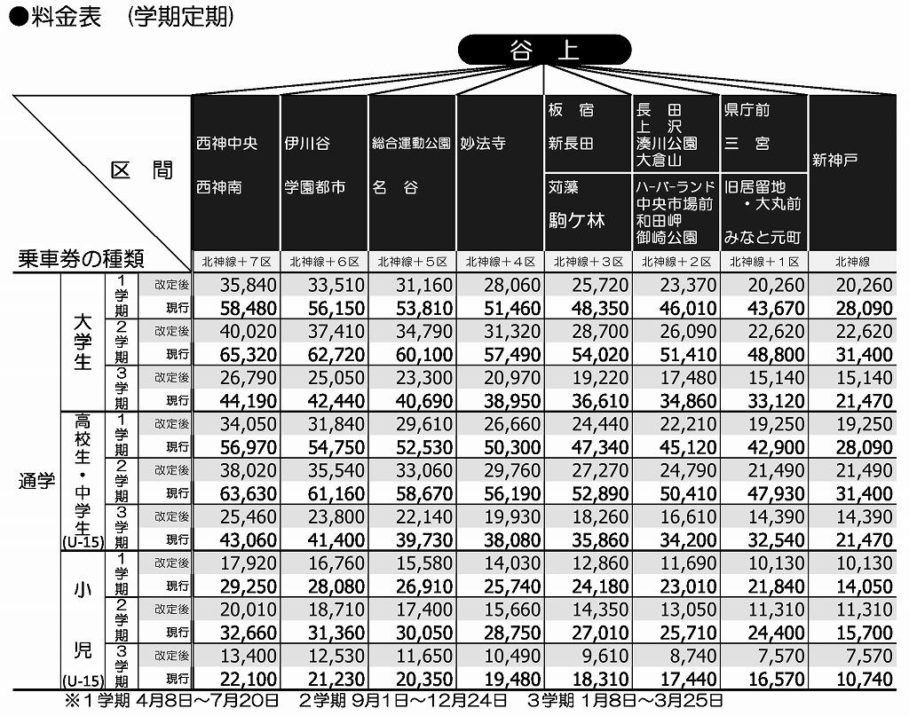 神戸市営地下鉄料金表