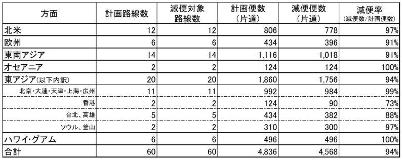 JAL国際線運航計画202005