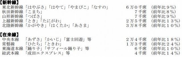 JR東日本GW予約状況
