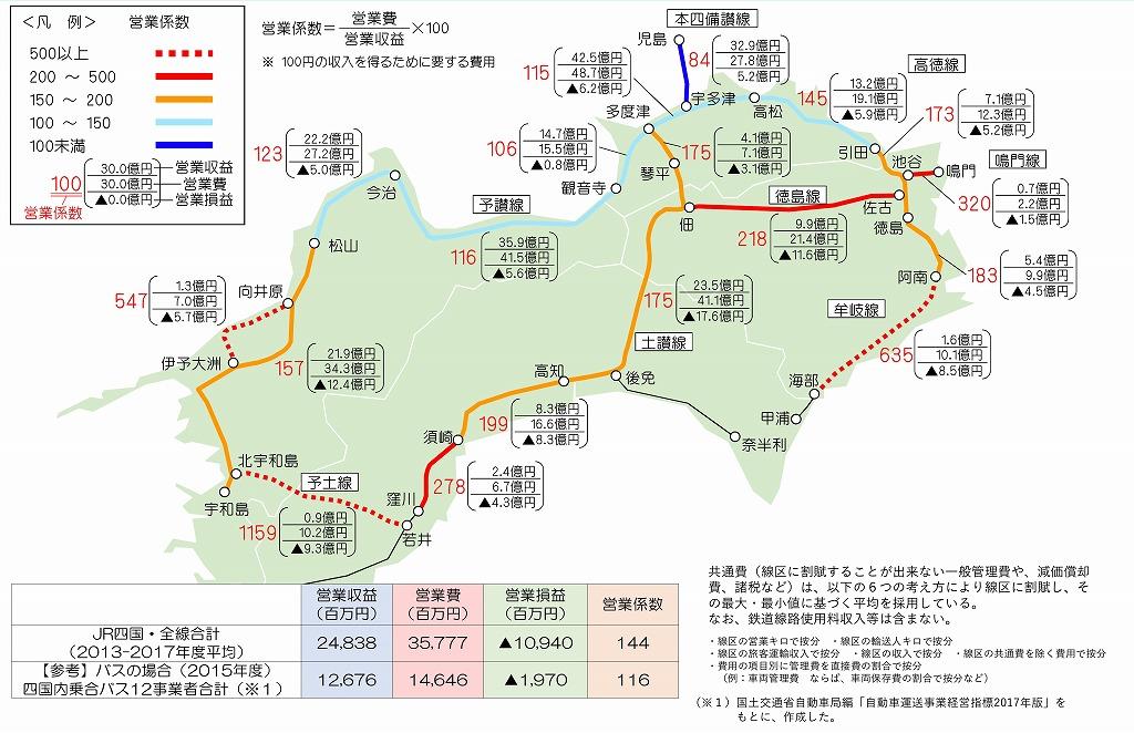 JR四国営業係数