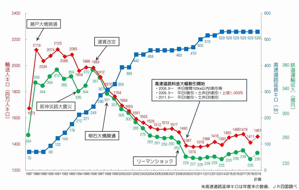 高速道路とJR四国利用者数