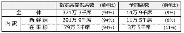 JR西日本GW予約状況