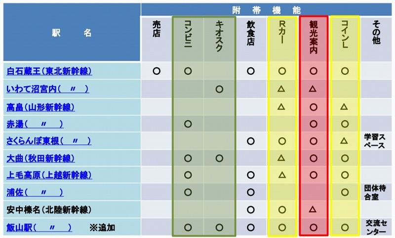 新幹線駅附帯施設
