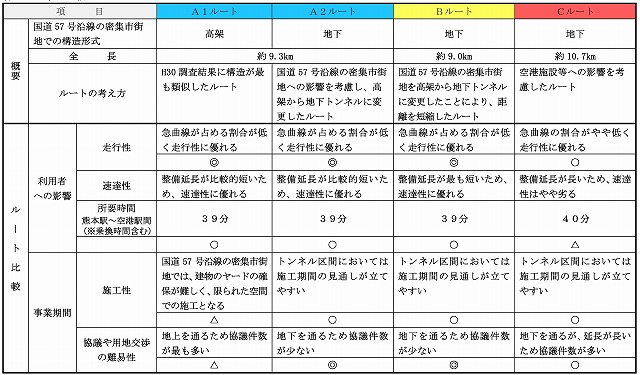 熊本空港アクセス鉄道ルート比較