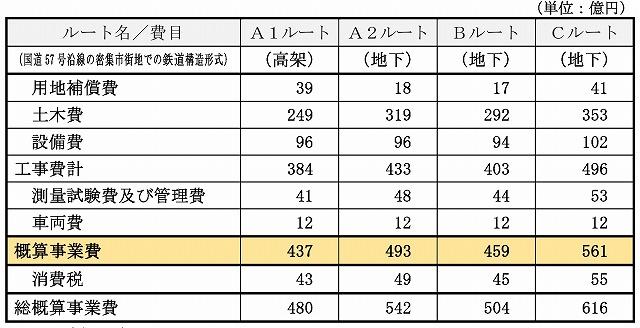 熊本空港アクセス鉄道事業費