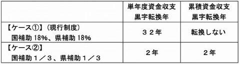 熊本空港アクセス鉄道採算性