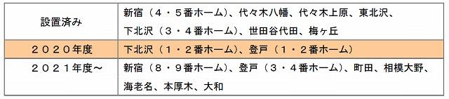 小田急ホームドア設置計画