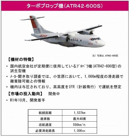 ATR42-600s型機