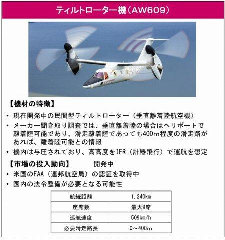 AE609型機
