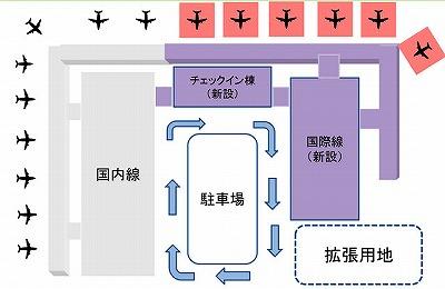 関西空港ターミナル配置図