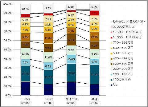 LCC利用者調査年収