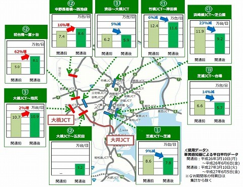 首都高速交通量