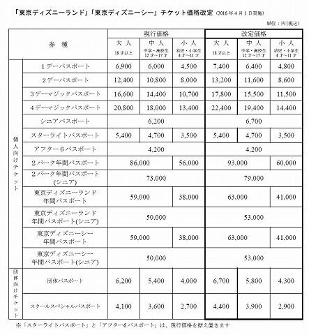 東京ディズニーリゾート値上げ2016