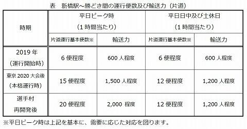 臨海副都心BRT運行本数