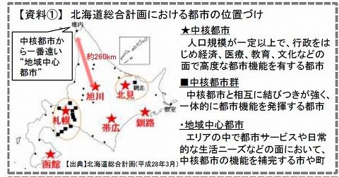 北海道の中核都市