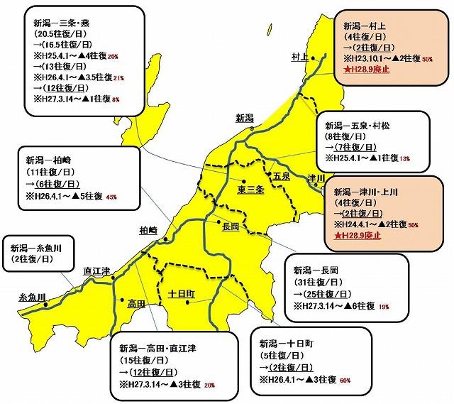新潟県の高速バスの状況
