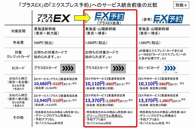 エクスプレス予約とプラスEX比較
