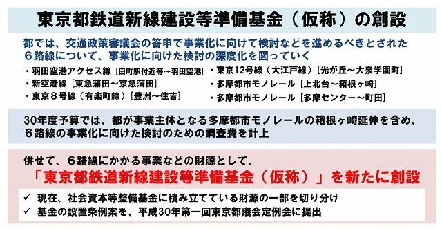 東京都鉄道新線建設等準備基金