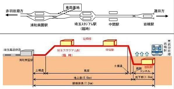 埼玉高速鉄道延伸配線図