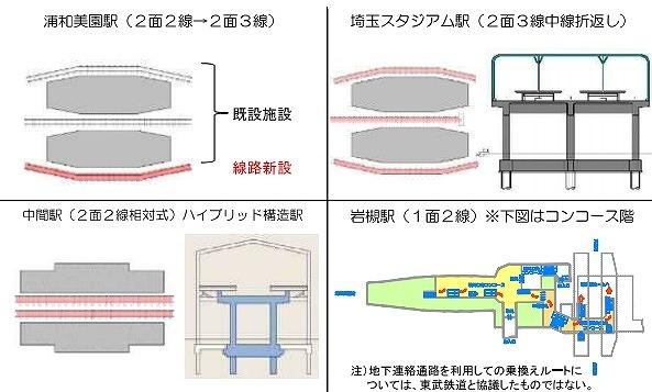 埼玉高速鉄道延伸駅配線図