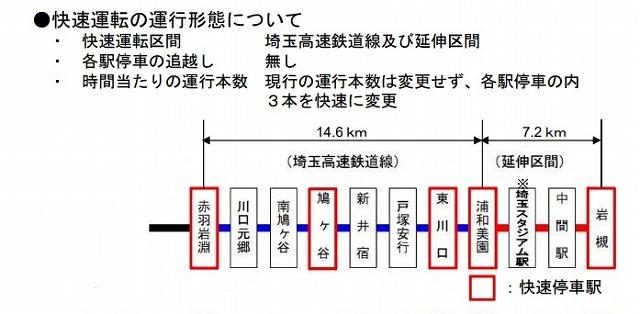 埼玉高速鉄道快速運転計画