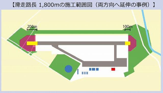 丘珠空港1800m滑走路
