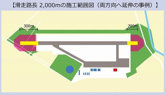 丘珠空港滑走路2000m延伸