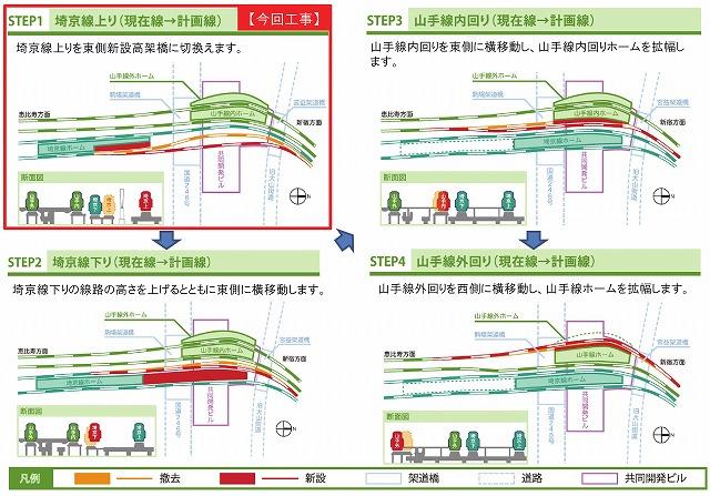 埼京線切り換え工事