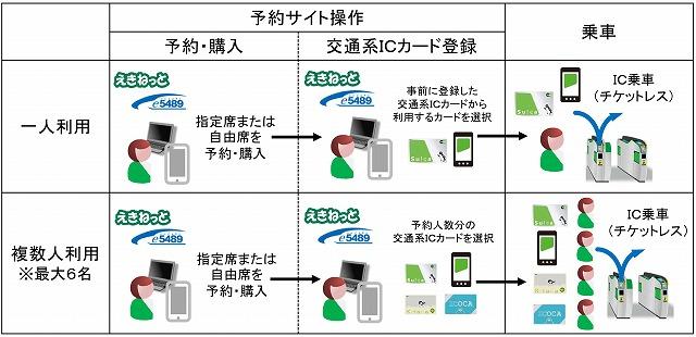 JR東日本チケットレスサービス