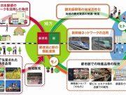 JR東日本・日本郵政提携